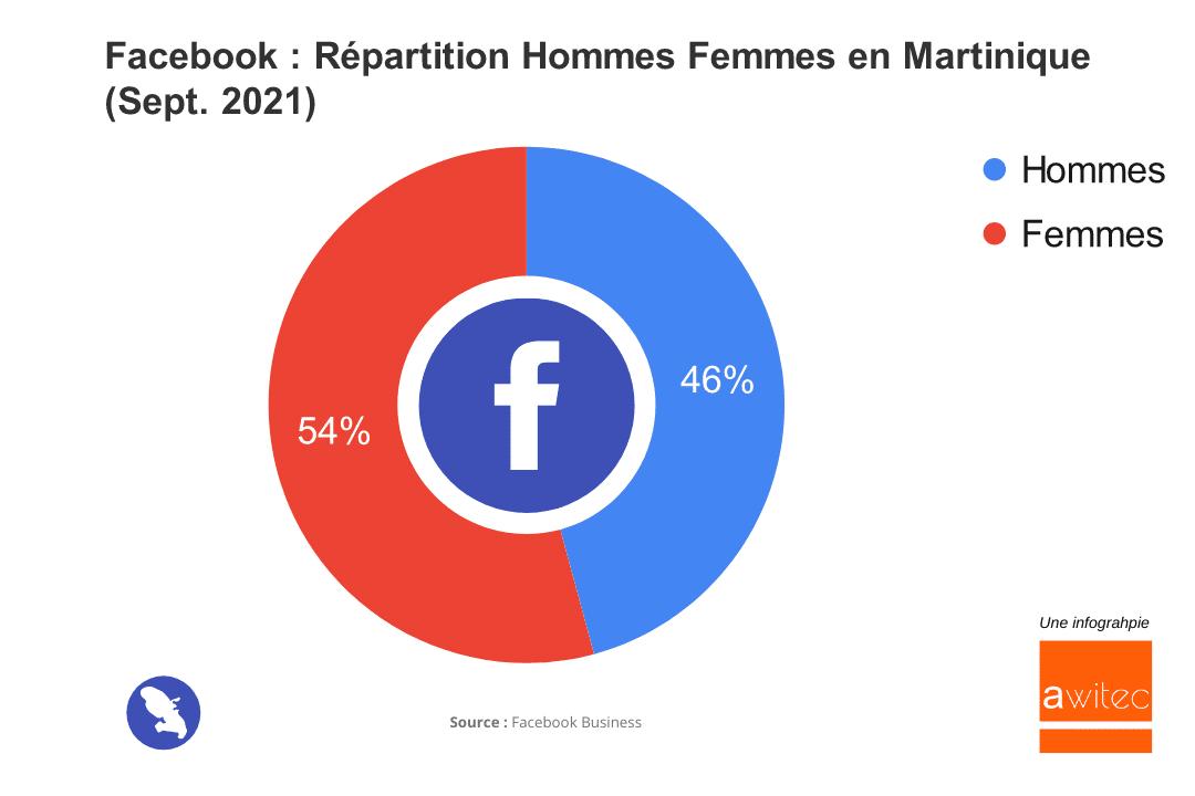 Quel est le nombre d'utilisateurs de Facebook en Martinique en 2021 ? awitec