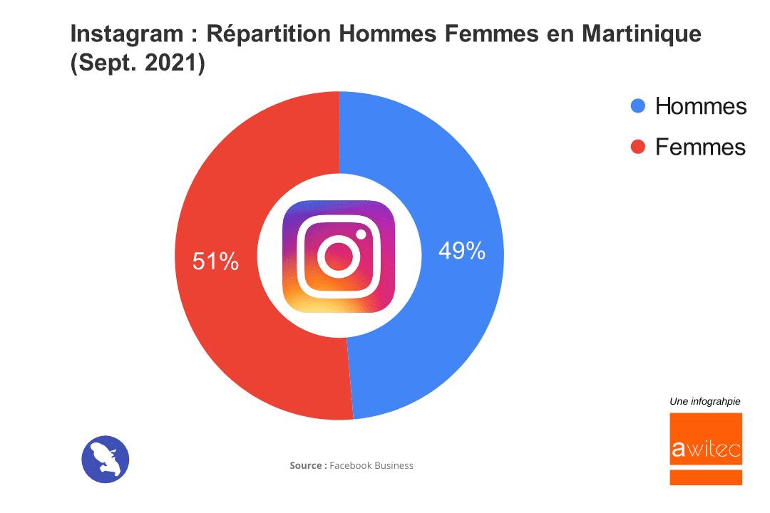 Instagram en Martinique en 2021 : Nombre d'Utilisateurs et Chiffres Clés awitec