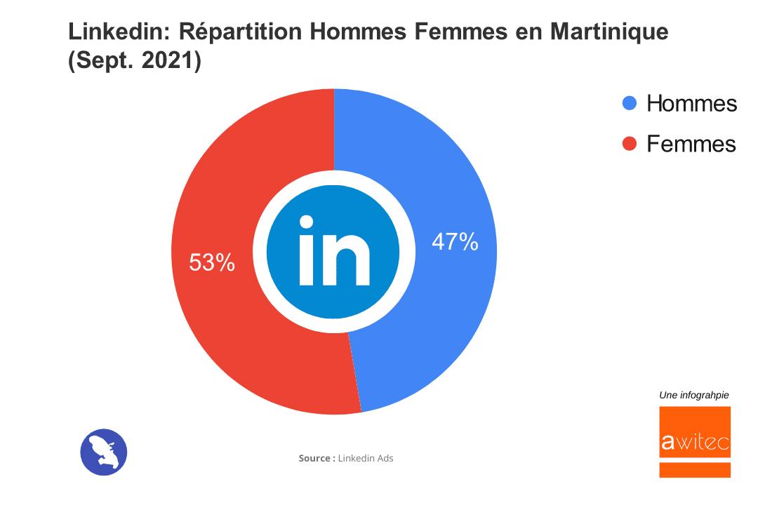Quel est le nombre d'utilisateurs de Linkedin en Martinique en 2021 ? awitec