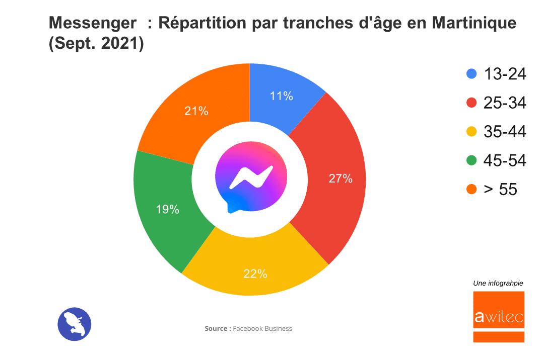 Messenger en Martinique en 2021 : Nombre d'Utilisateurs et Chiffres Clés awitec