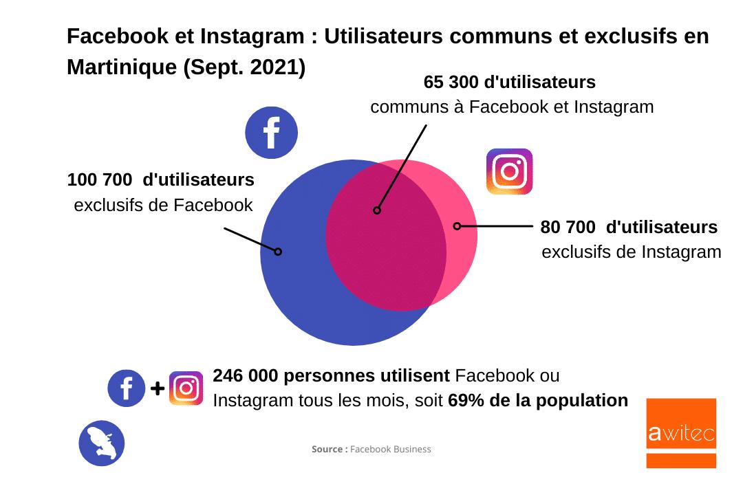 Quel est le nombre d'utilisateurs d'Instagram en Martinique en 2021 ? awitec